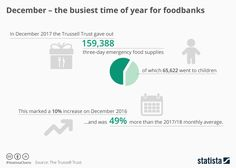 New Trussell Trust figures have revealed the large increase in foodbank demand in December and as this chart shows, the need is also increasing year on year. Emergency Food Supply, Uk Images, Positive Psychology, Food Bank, Food Waste, Leadership, Coaching, Trust, Positivity