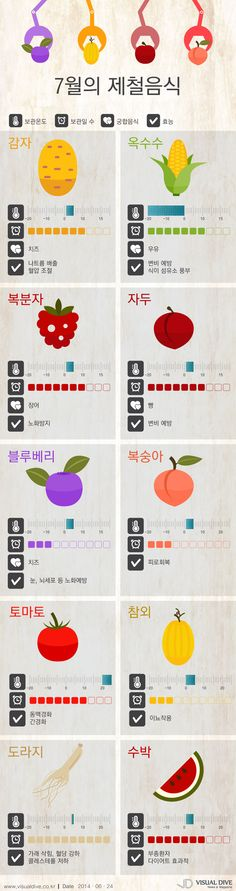 """노화방지엔 블루베리, 피로회복엔 복숭아… """"뜨거운 여름 7월의 제철음식으로 원기회복!"""" [인포그래픽] #fruit / #Infographic ⓒ 비주얼다이브 무단 복사·전재·재배포 금지"""