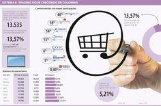 Sistema E-Trading sigue Creciendo en Colombia #Mercadodevalores