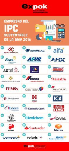 ¿Sabes qué es el IPC Sustentable y cómo funciona? CEMEX, Gentera, Volarias, Walmart