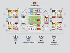 #Portugal Euro 2004 infographics - more at http://infopixo.com