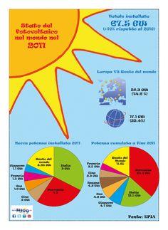 Il fotovoltaico mondiale nel 2011. Tutti i dati di interesse nell'infografica. Il 75% dell'installato in Europa. Italia leader mondiale!