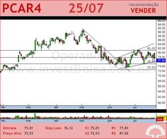 P.ACUCAR-CBD - PCAR4 - 25/07/2012 #PCAR4 #analises #bovespa