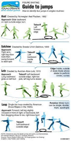 For reference for every future winter Olympics: What the heck is the difference between all those figure skating jumps? Ice Skating Jumps, Figure Skating Jumps, Figure Skating Quotes, Figure Ice Skates, Ice Skaters, Roller Skating, Skating Rink, Skating Party, Workout Exercises