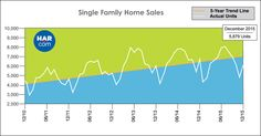 Single Family Home Sales - December 2015