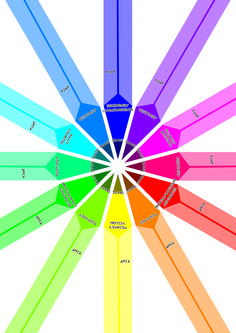 All Colours: This is the whole colour wheel that I made in Photoshop.
