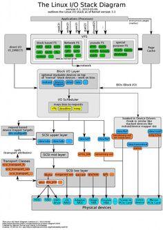 Linux I/O Stack Diagram