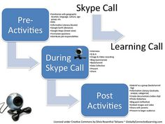 Skype process-langwitches