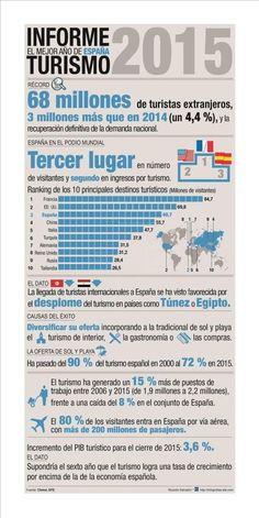Geo Bolitxeros : Sector terciario