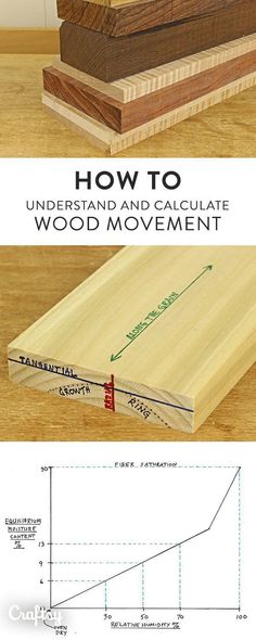 Understanding wood movement – how wood behaves in response to changes in humidity – is essential for knowledge for all woodworkers. #WoodworkingIdeas #woodworkingbench