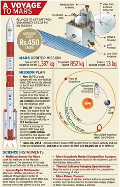 """""""With just 13 hours to go for the Misssion, here's all you need to know about India's voyage to Mars. Mars Orbiter Mission, Mission To Mars, Mars Probe, Apollo Space Program, Nasa Space Program, Gernal Knowledge, General Knowledge Facts, Sistema Solar, Space Exploration Technologies"""
