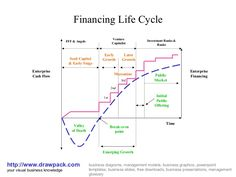 Financing life cycle business model