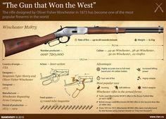 """The Gun that Won the West"""