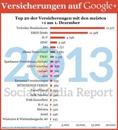 Versicherungen auf Google+ - Aktuelle Zahlen vom 1. Dezember 2013 #Versicherung #GooglePlus #Studie