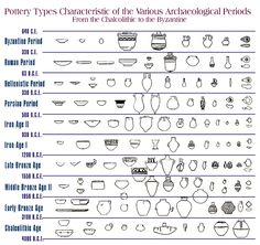 Pottery Types Characteristic Of The Various Archaeological Periods