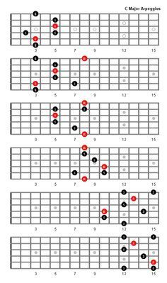 C Diminished Arpeggio Patterns - Guitar Fretboard Diagrams Guitar Tabs Songs, Music Theory Guitar, Learn Guitar Chords, Guitar Chords Beginner, Guitar Sheet Music, Ukulele, Guitar Scales Charts, Guitar Chord Chart, Jazz Guitar Lessons
