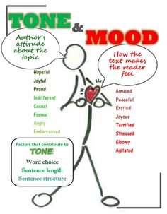 Tone and Mood anchor chart 6th grade ELA