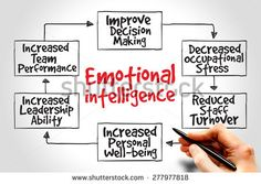 Emotional Intelligence Mind Map Business Concept Stock Photo (Edit Now) 277977818 Increase Intelligence, What Is Emotional Intelligence, Leadership Abilities, Emotional Stress, Life Thoughts, Real Friends, School Organization, Social Skills, How To Lose Weight Fast