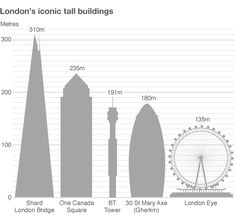Wonder how tall London's iconic tall buildings are? Find out here.