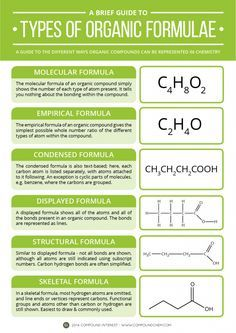 Types of Organic Formula Back to basics with today's graphic, with a look at the different ways compounds in organic chemistry can be represented. Obviously, if you're a chemist, these will all be second nature, but as was quite fairly pointed out with regards to the food chemistry graphics, if you're not well versed in chemistry, all of those lines and letters might well be a bit perplexing. Here's a brief explanation of what they mean.