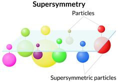 Accelerator experiments find no evidence to support popular particle physics theory known as supersymmetry.