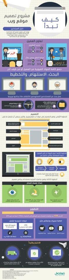 انفوجرافيك كيف تبدأ تصميم مشروع موقع ويب