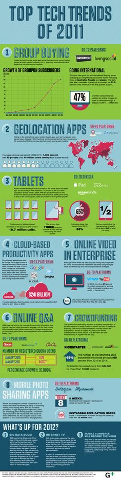 Top Tech Trends of 2011