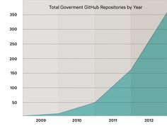 Government growth on GitHub. Image: Brian Ross/Wired