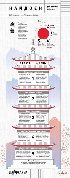 Кайдзен для работы и жизни Infographic