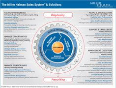 The Miller Heiman Sales Process