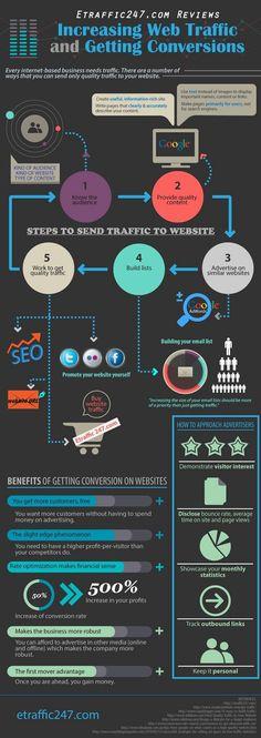 Increasing web traffic and getting conversions #infografia #infographic #socialmedia