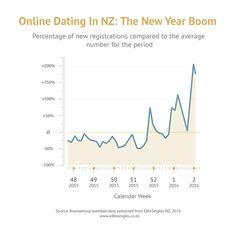Online-Dating-Websites für mobile