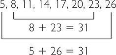 Resultado de imagen para progresión aritmética