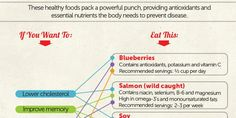 (1) Twitter Food Pack, Lower Cholesterol, Vitamin C, Embedded Image Permalink, Natural Remedies, Healthy Recipes, Day, Meals, Twitter