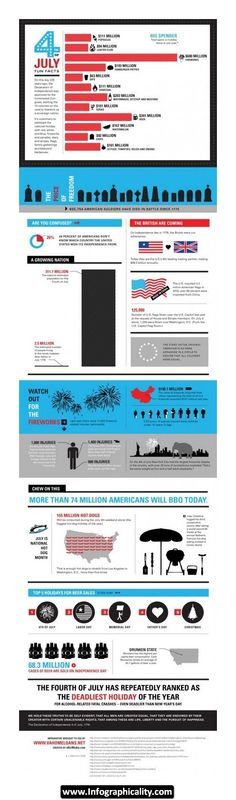 4th of July 2 Infographic