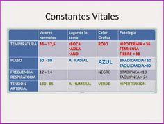 ESQUEMAS TEMARIO DE AUXILIARES DE ENFERMERÍA PARA OPOSICIONES: ULTRA-RESUMEN. TEMA 5. CONSTANTES VITALES: CONCEPT...