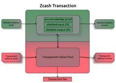 A high-level skeleton diagram of a Zcash transaction