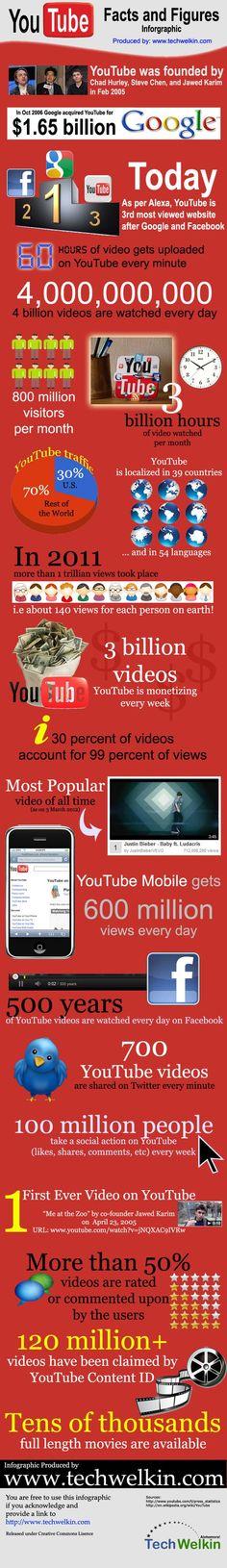 Las impresionantes cifras de YouTube en una infografía http://bit.ly/xAzNNA