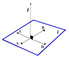 Plane A shape that has height and width, but no breadth or depth. It is two-dimensional and flat but can have any type of outer contour.