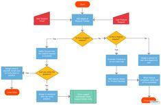 Support flow diagrams data wiring diagrams recruitment process a simple flowchart guide illustrating the rh pinterest com flow chart process flow diagram ccuart Images