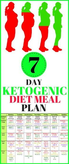 The ketogenic diet comes from a long time ago when back in the 1920 was invented to deal with epilepsy. Its was discovered that this diet affects possitively the procession of nutrients and the epilepsy attacks can decrease thanks to it. Ketogenic Diet Meal Plan, Keto Diet Plan, Diet Meal Plans, Ketogenic Recipes, Diet Recipes, Recipies, Ketosis Diet, No Carb Meal Plan, 30 Day Ketogenic Cleanse