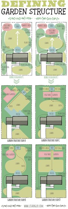 GARDEN DESIGN-Designing Structure can be the most challenging, yet the most fun part of developing spatial design. Once you create a bubble diagram to organize your outdoor spaces, the next step is defining the structure of those spaces (officially called a form composition study). Will your garden be informal, formal, rectilinear or geometric? Look to the architecture of your house as inspiration or maybe you are drawn to a particular garden style. Structure can also evolve from a theme