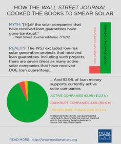 The Wall Street Journal uses a false solar statistic to argue that government investment in clean energy was a bad bet.