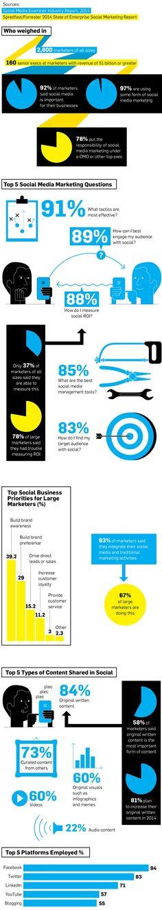 Infographic: A Social Media Marketing Strategy Snapshot | Adweek