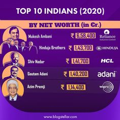 Take a look at the top 10 richest Indians and how much wealth they have: ... With a net worth of Rs 1,14,400 crore, Azim Premji of Wipro ranks. Top 10 Indians 2020 By Net Worth in Cr. #mukeshambani #hindujabrothers #shivnadar #gautamadani #azimpremji #reliance #jio #reliancejio #hinduja #hcl #adani #wipro #india #indian #blogstellar #richestman #topcompany World 2020, Rich Man, Net Worth, Wealth, Internet, Indian, Blog, Stuff To Buy, Blogging