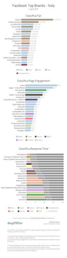 I migliori brands italiani su Facebook di Luglio. La classifica di Blogmeter