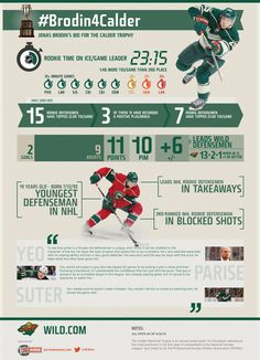 Brodin 4 Calder - Minnesota Wild - he so got screwed out of this