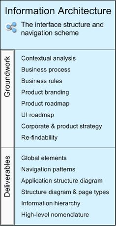 The Five Competencies of User Experience Design: Competency #1: Information Architecture.
