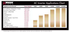 Wagan wattage True rated power application usage chart