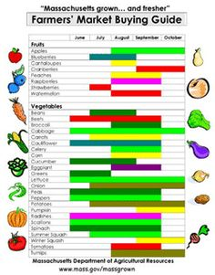 When to buy and grow produce